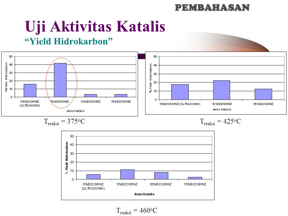 Uji Aktivitas Katalis Yield Hidrokarbon