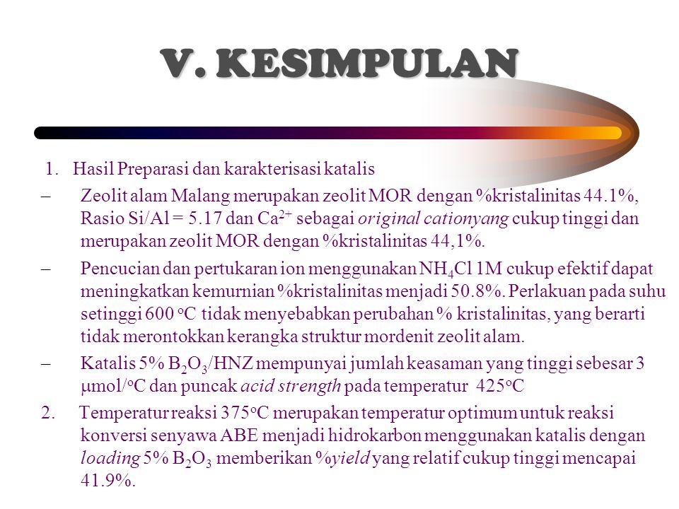 V. KESIMPULAN 1. Hasil Preparasi dan karakterisasi katalis