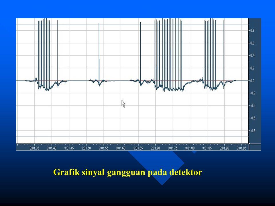 Grafik sinyal gangguan pada detektor