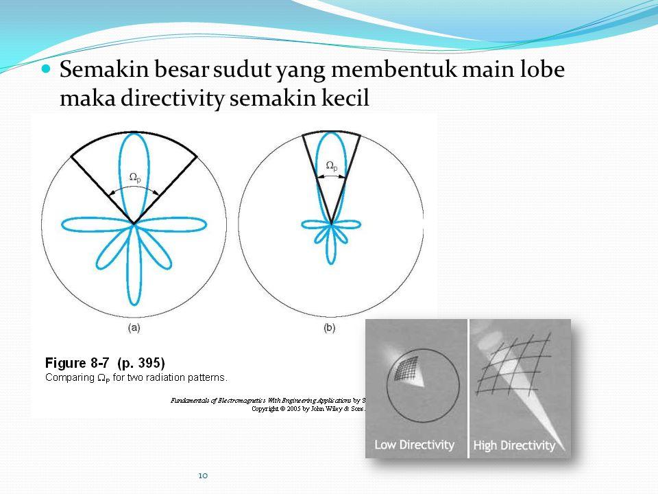 Semakin besar sudut yang membentuk main lobe maka directivity semakin kecil