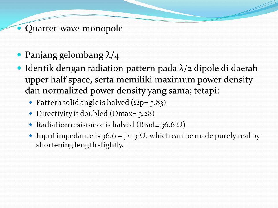 Quarter-wave monopole Panjang gelombang λ/4
