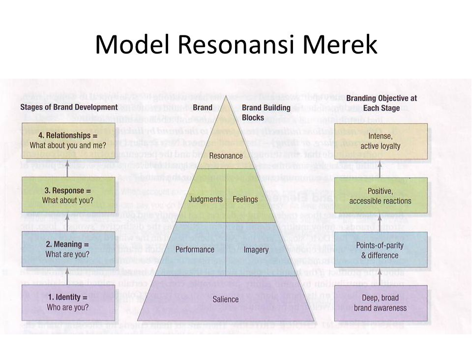 Model Resonansi Merek