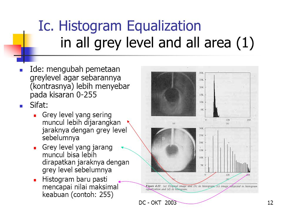 Ic. Histogram Equalization in all grey level and all area (1)