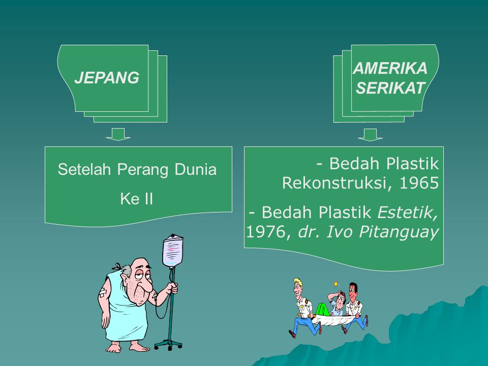 AMERIKA SERIKAT JEPANG. Bedah Plastik Rekonstruksi, 1965. Bedah Plastik Estetik, 1976, dr. Ivo Pitanguay.