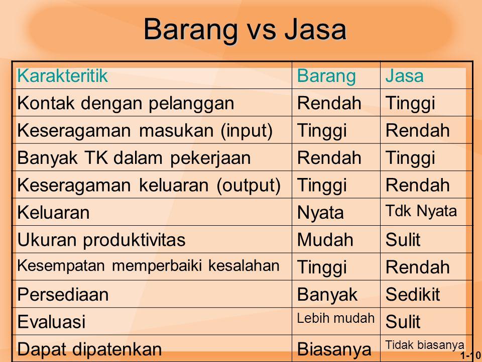 Barang vs Jasa Karakteritik Barang Jasa Kontak dengan pelanggan Rendah