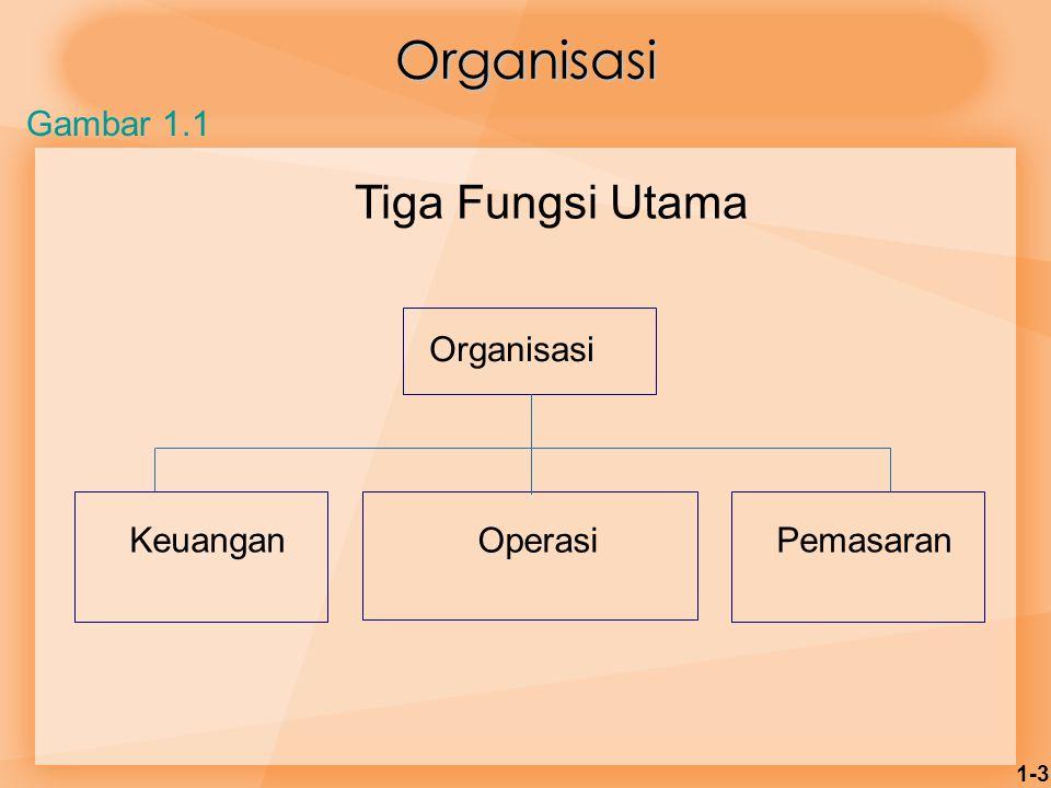Organisasi Tiga Fungsi Utama Gambar 1.1 Organisasi Keuangan Operasi