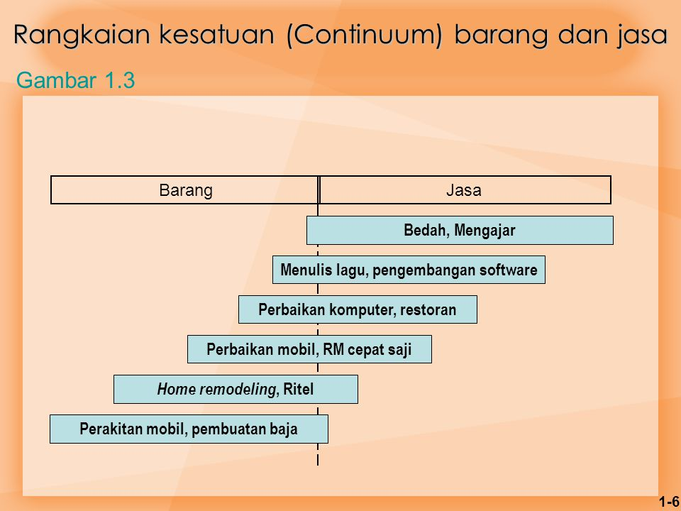 Rangkaian kesatuan (Continuum) barang dan jasa