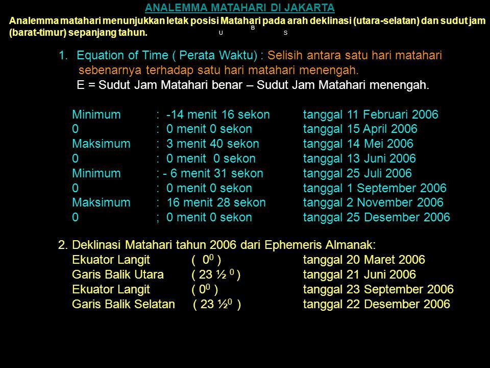 Equation of Time ( Perata Waktu) : Selisih antara satu hari matahari