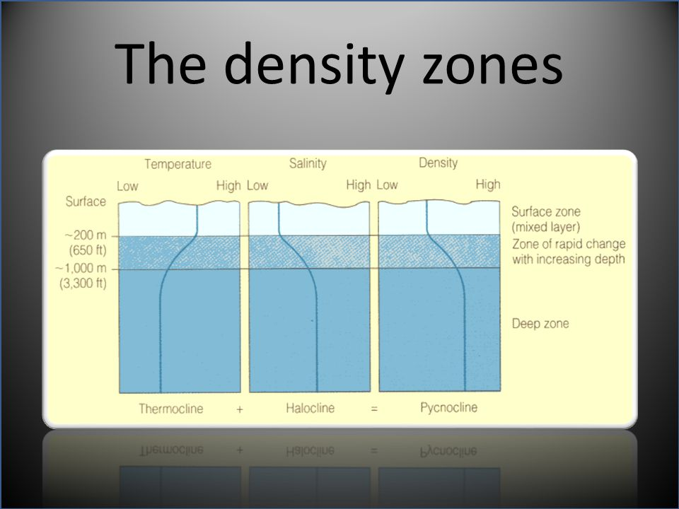 The density zones
