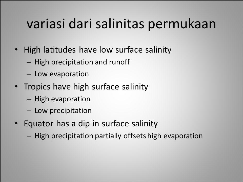 variasi dari salinitas permukaan