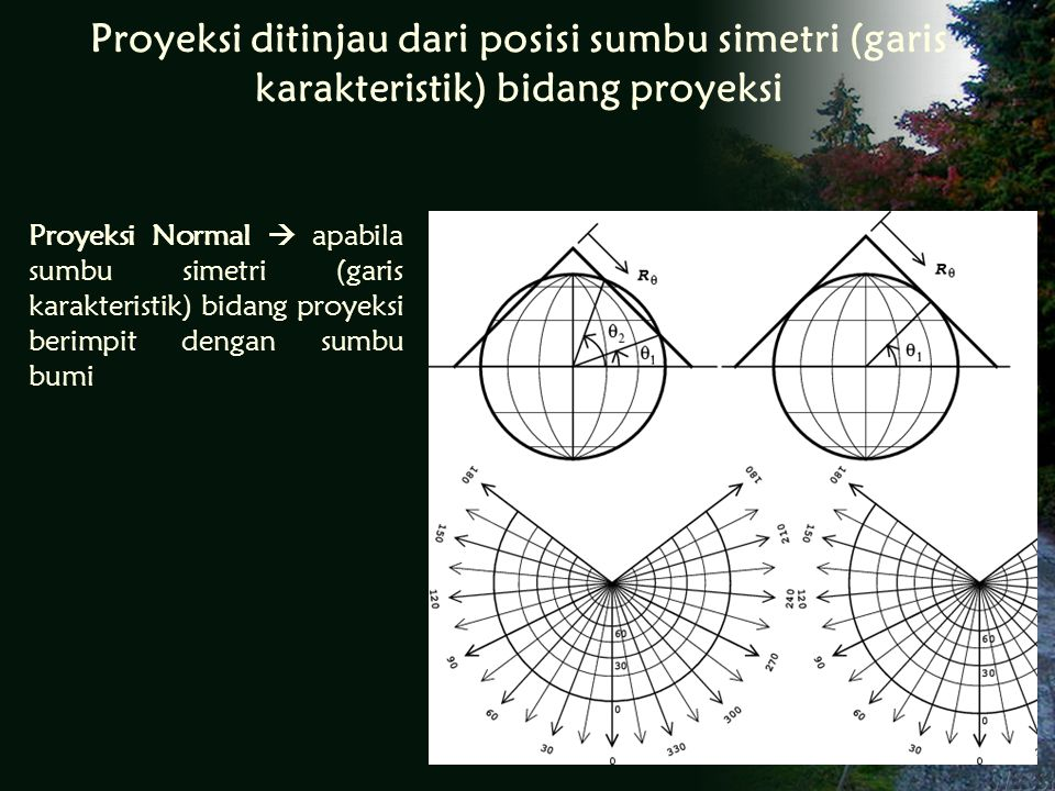 Proyeksi ditinjau dari posisi sumbu simetri (garis karakteristik) bidang proyeksi