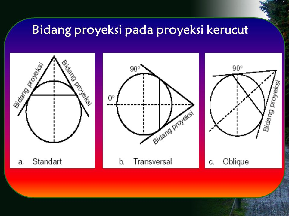 Bidang proyeksi pada proyeksi kerucut