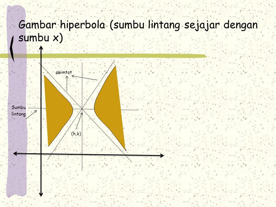 Gambar hiperbola (sumbu lintang sejajar dengan sumbu x)