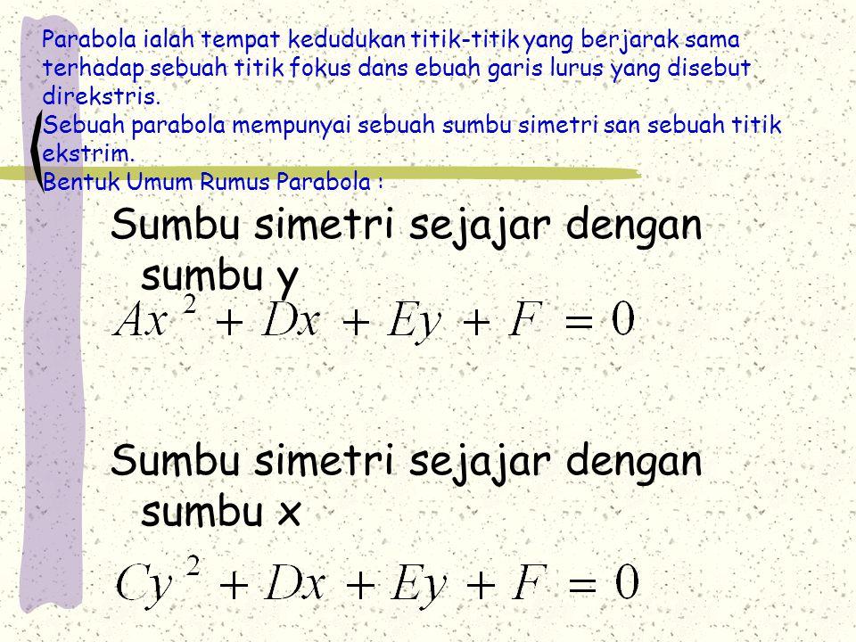 Sumbu simetri sejajar dengan sumbu y