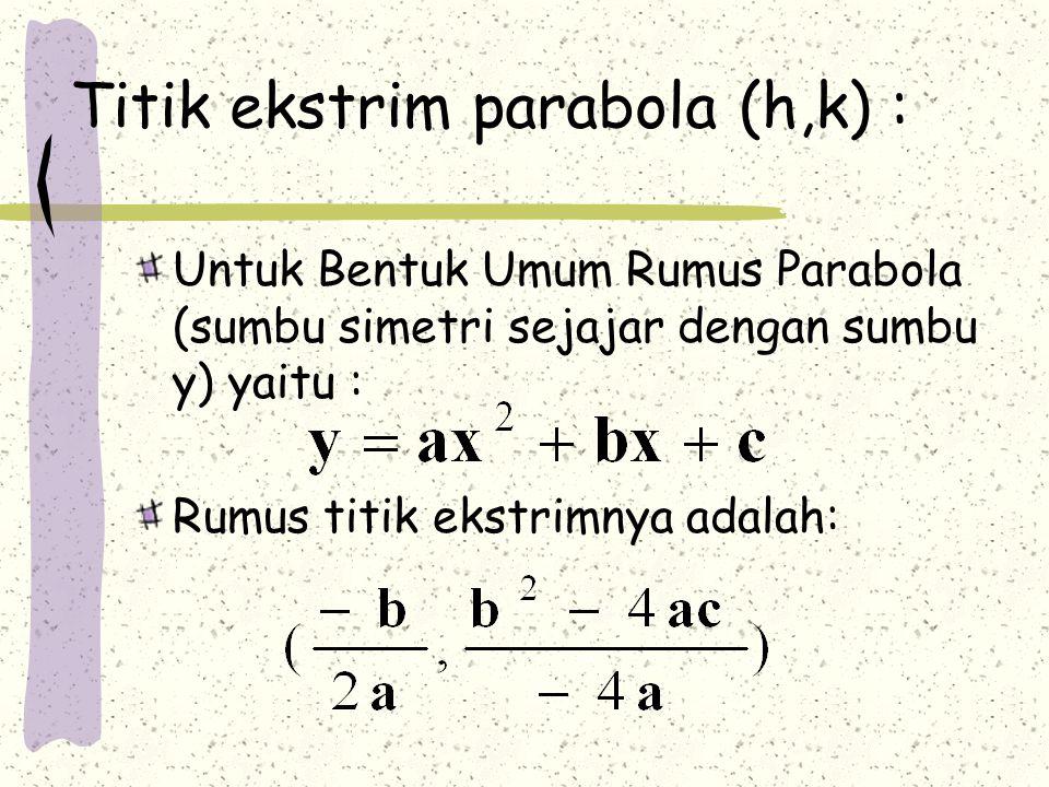 Titik ekstrim parabola (h,k) :
