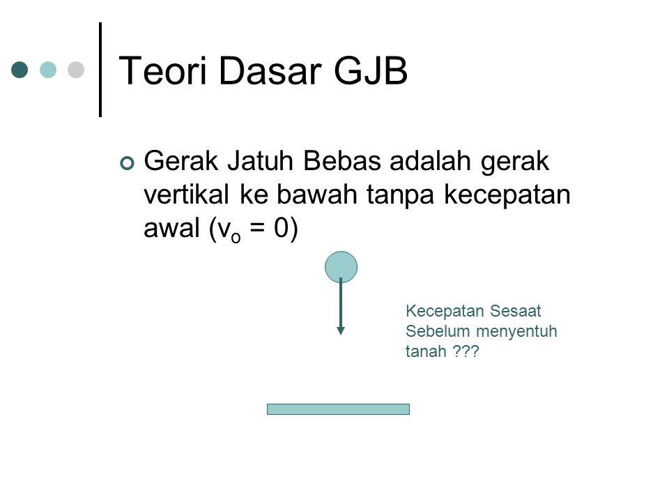 Teori Dasar GJB Gerak Jatuh Bebas adalah gerak vertikal ke bawah tanpa kecepatan awal (vo = 0) Kecepatan Sesaat Sebelum menyentuh tanah