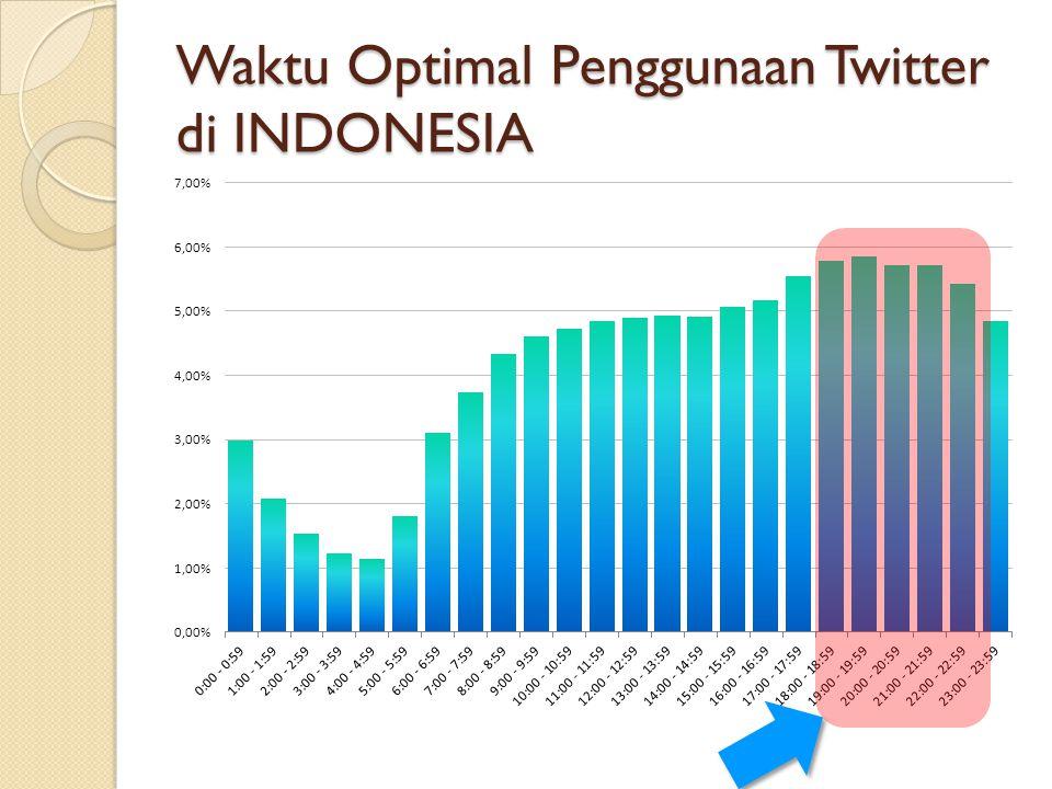 Waktu Optimal Penggunaan Twitter di INDONESIA