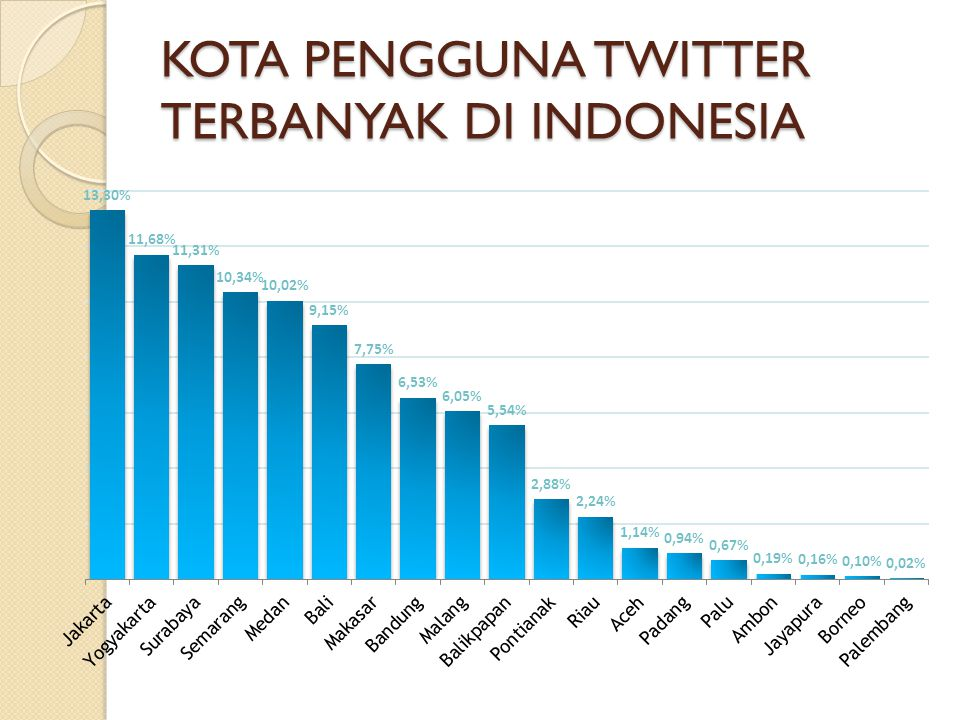 KOTA PENGGUNA TWITTER TERBANYAK DI INDONESIA