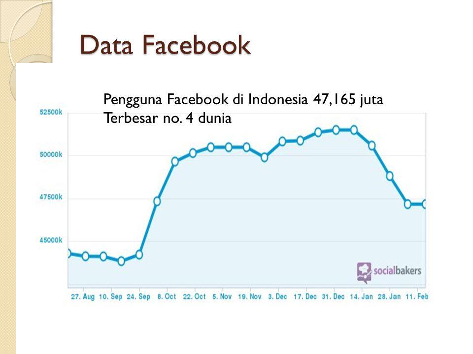Data Facebook Pengguna Facebook di Indonesia 47,165 juta