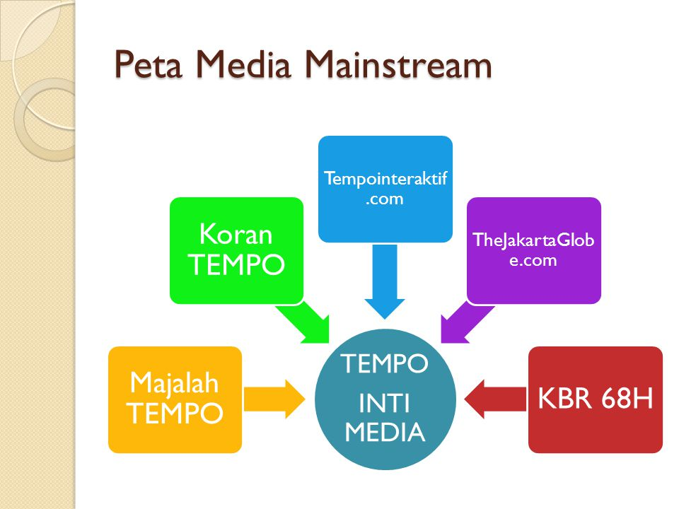 Peta Media Mainstream Majalah TEMPO Koran TEMPO KBR 68H