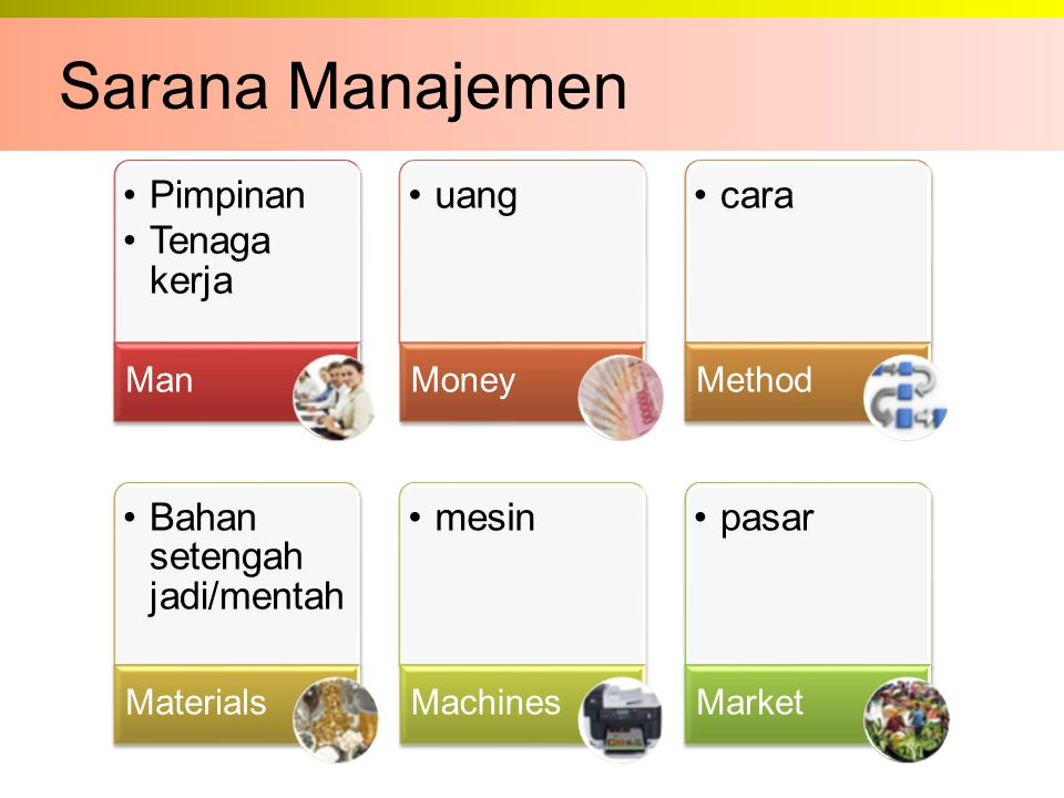Sarana Manajemen Man Pimpinan Tenaga kerja Money uang Method cara