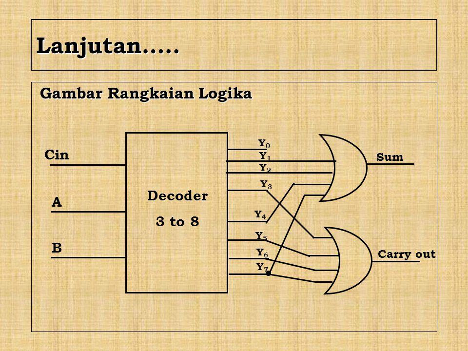 Lanjutan….. Gambar Rangkaian Logika Cin Decoder A 3 to 8 B Sum
