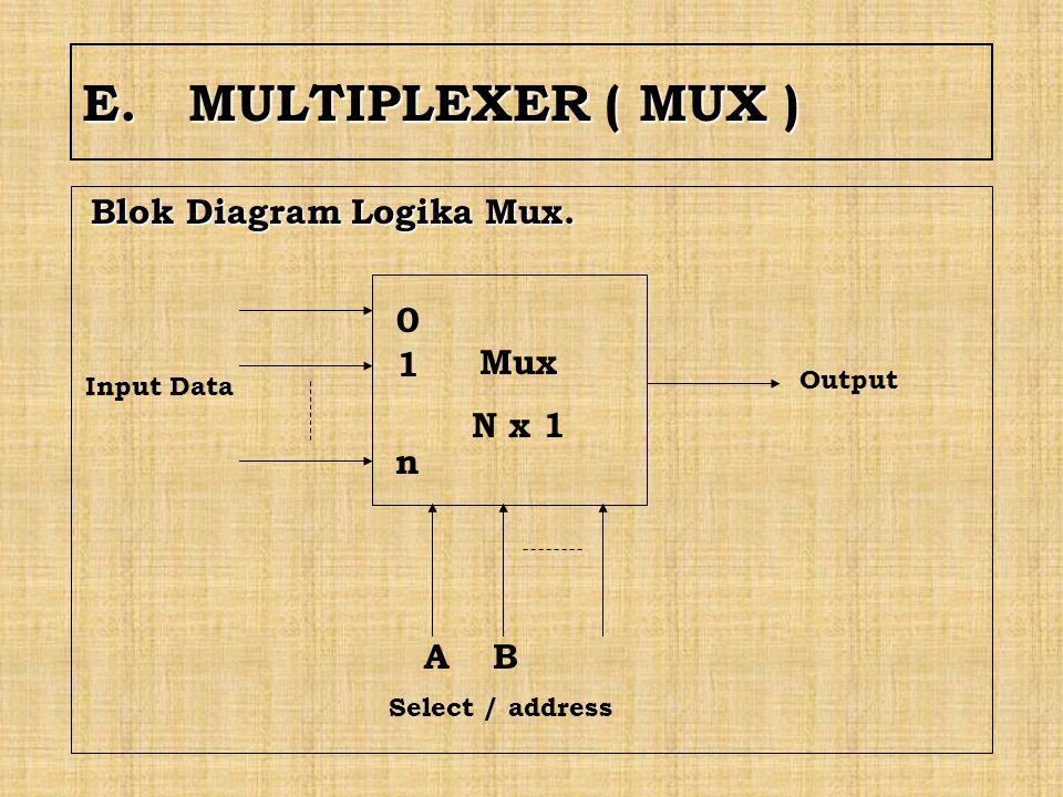 E. MULTIPLEXER ( MUX ) Blok Diagram Logika Mux. Mux N x 1 1 n A B