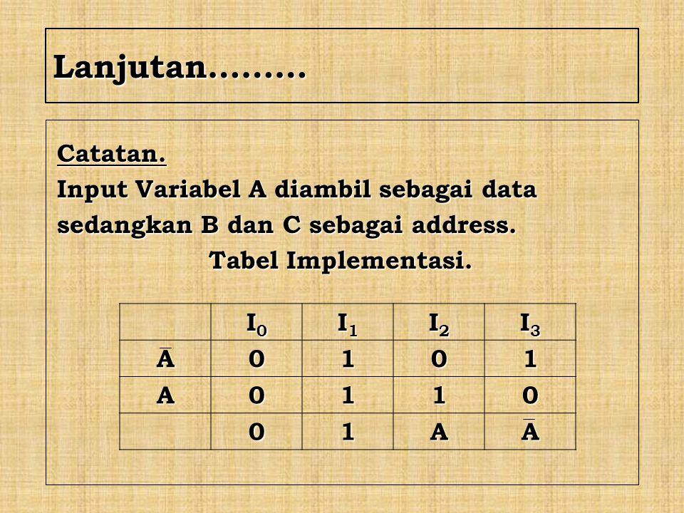 Lanjutan……… Catatan. Input Variabel A diambil sebagai data
