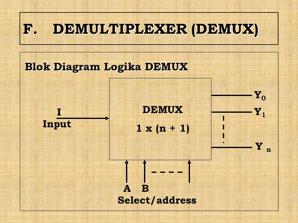 F. DEMULTIPLEXER (DEMUX)