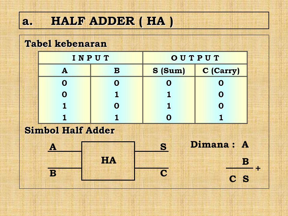 a. HALF ADDER ( HA ) HA Tabel kebenaran Simbol Half Adder Dimana : A B