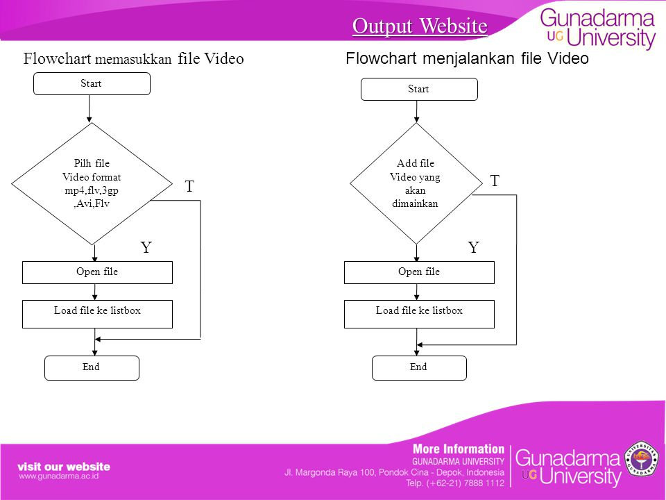 Output Website Flowchart memasukkan file Video