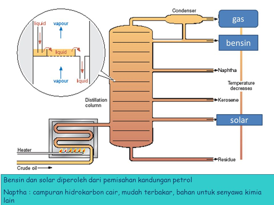 gas bensin. solar.