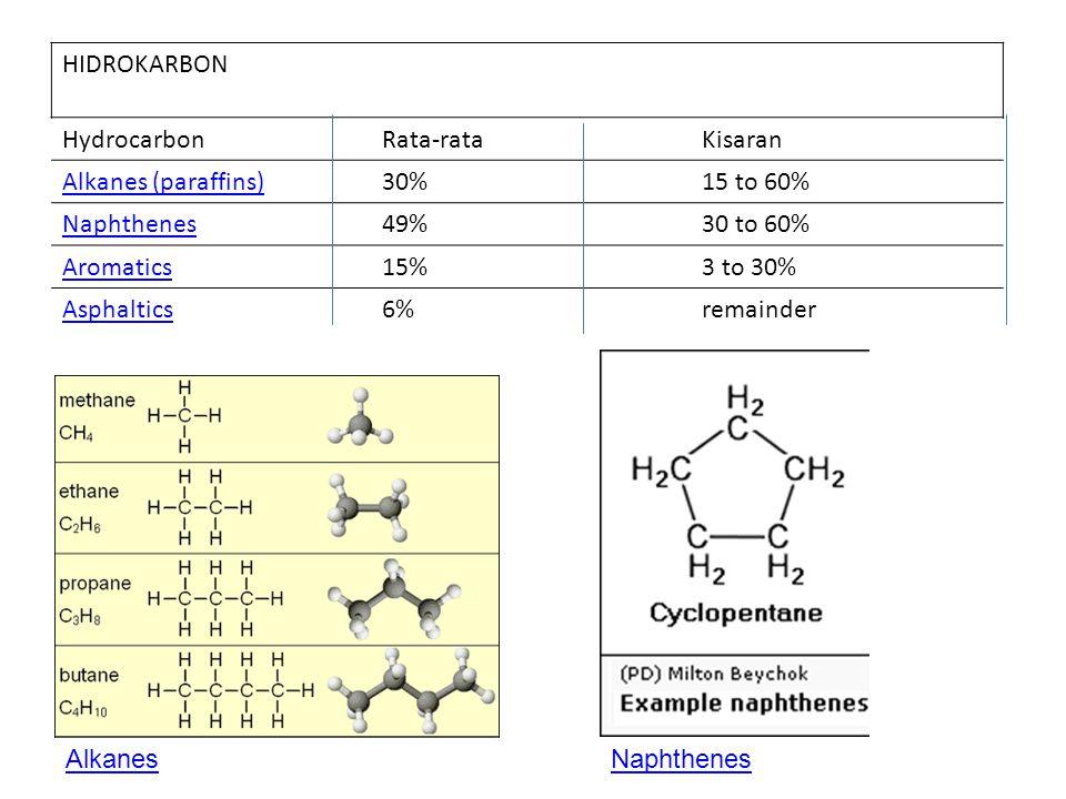 HIDROKARBON Hydrocarbon. Rata-rata. Kisaran. Alkanes (paraffins) 30% 15 to 60% Naphthenes. 49%