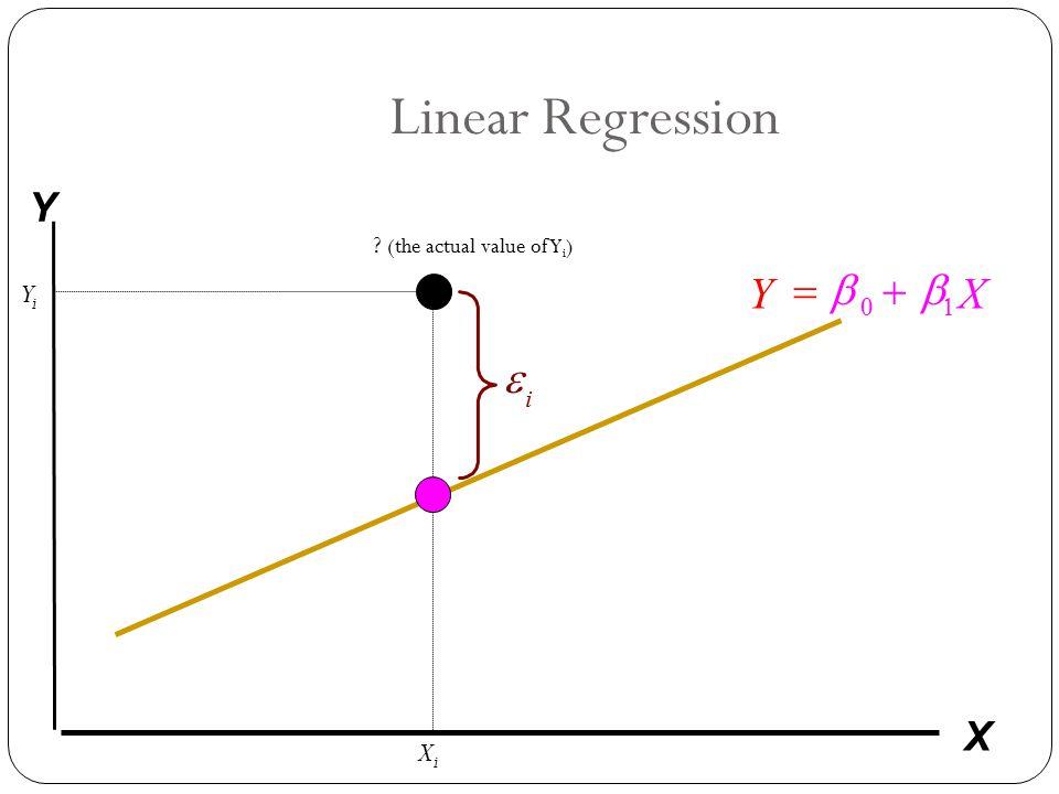 Linear Regression Y X b b + = e Y X Yi Xi (the actual value of Yi)