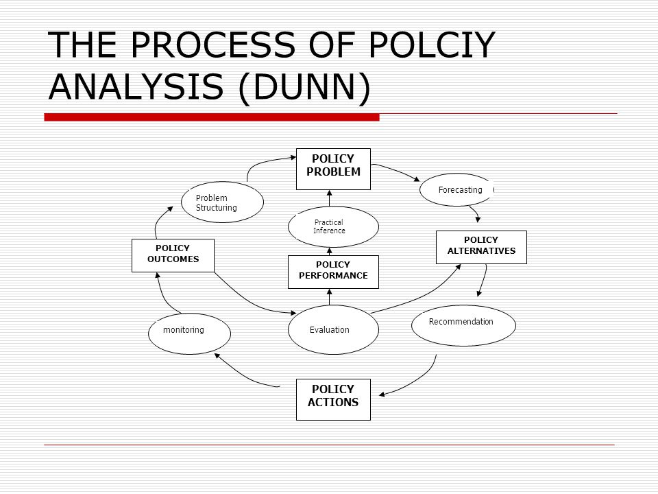 THE PROCESS OF POLCIY ANALYSIS (DUNN)