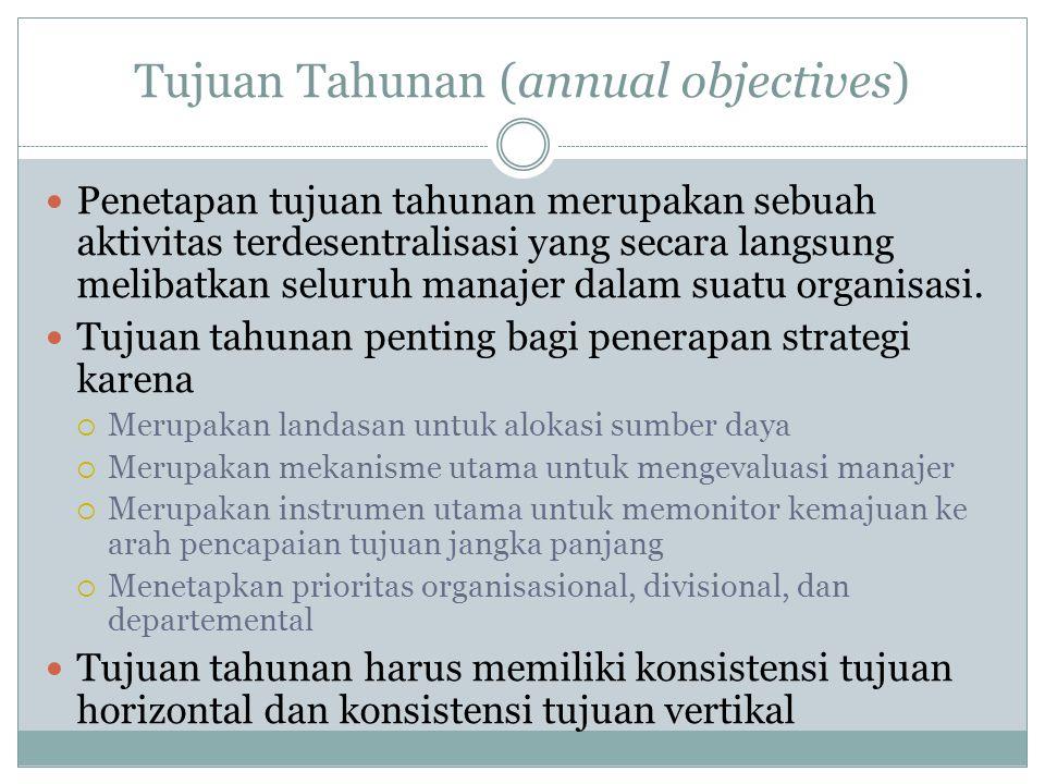 Tujuan Tahunan (annual objectives)