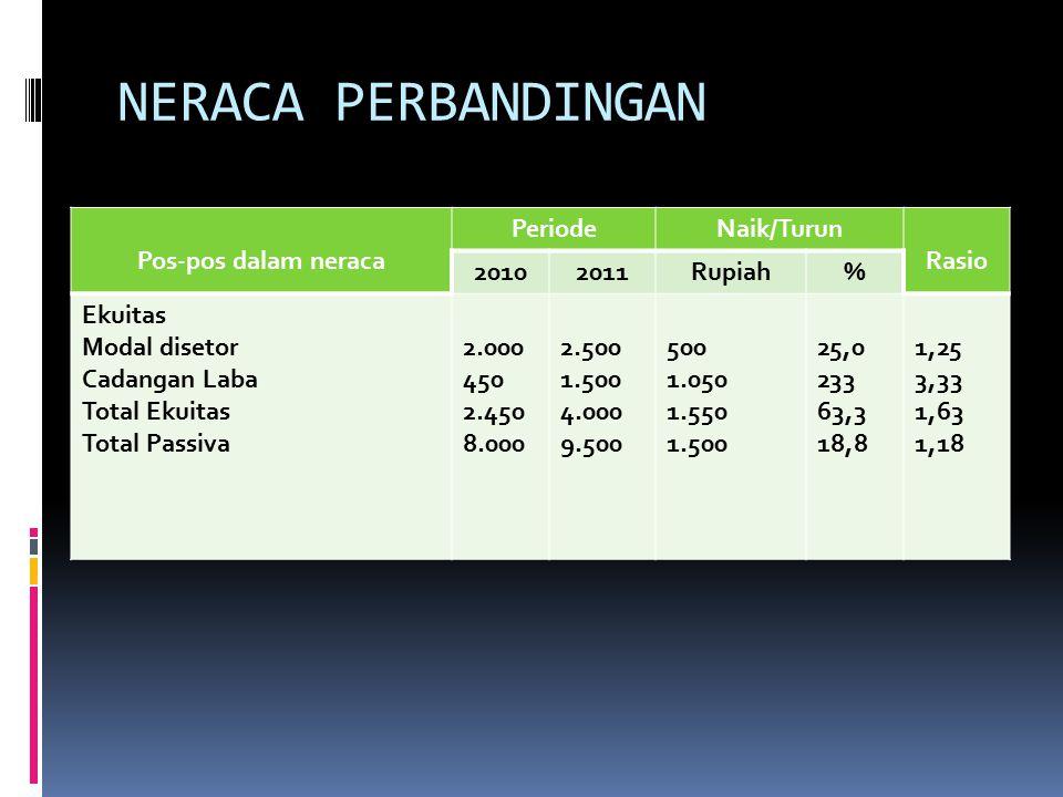 NERACA PERBANDINGAN Pos-pos dalam neraca Periode Naik/Turun Rasio 2010