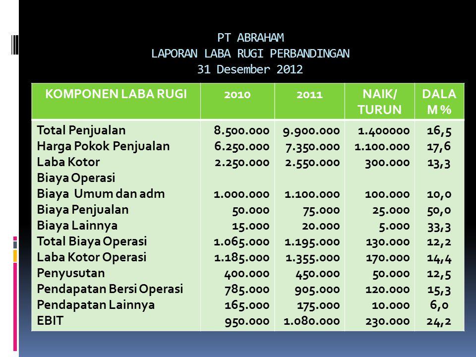 PT ABRAHAM LAPORAN LABA RUGI PERBANDINGAN 31 Desember 2012
