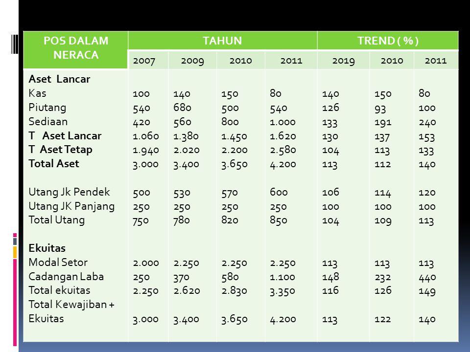 POS DALAM NERACA TAHUN. TREND ( % ) 2007. 2009. 2010. 2011. 2019. Aset Lancar. Kas. Piutang.