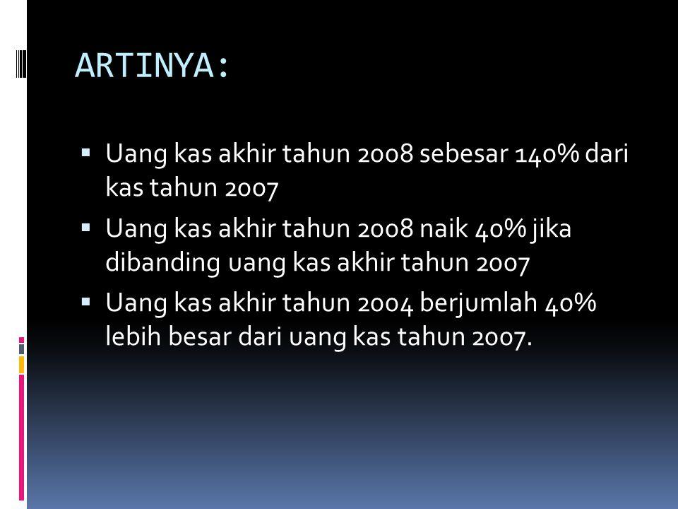 ARTINYA: Uang kas akhir tahun 2008 sebesar 140% dari kas tahun 2007