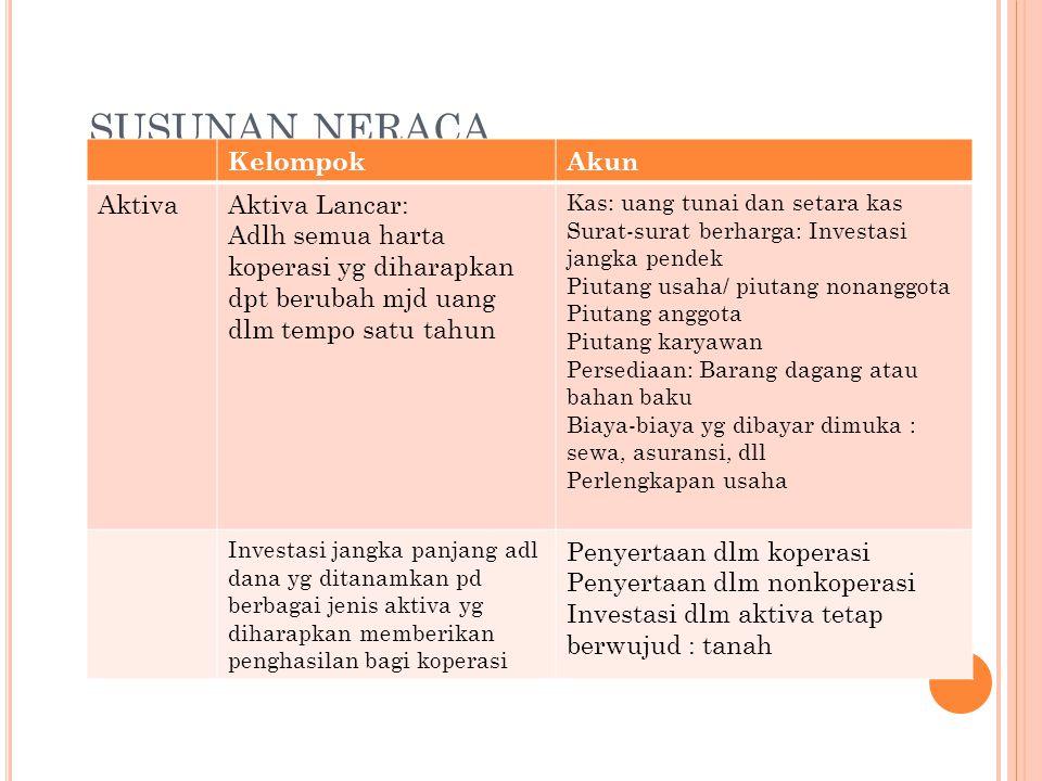 SUSUNAN NERACA Kelompok Akun Aktiva Aktiva Lancar:
