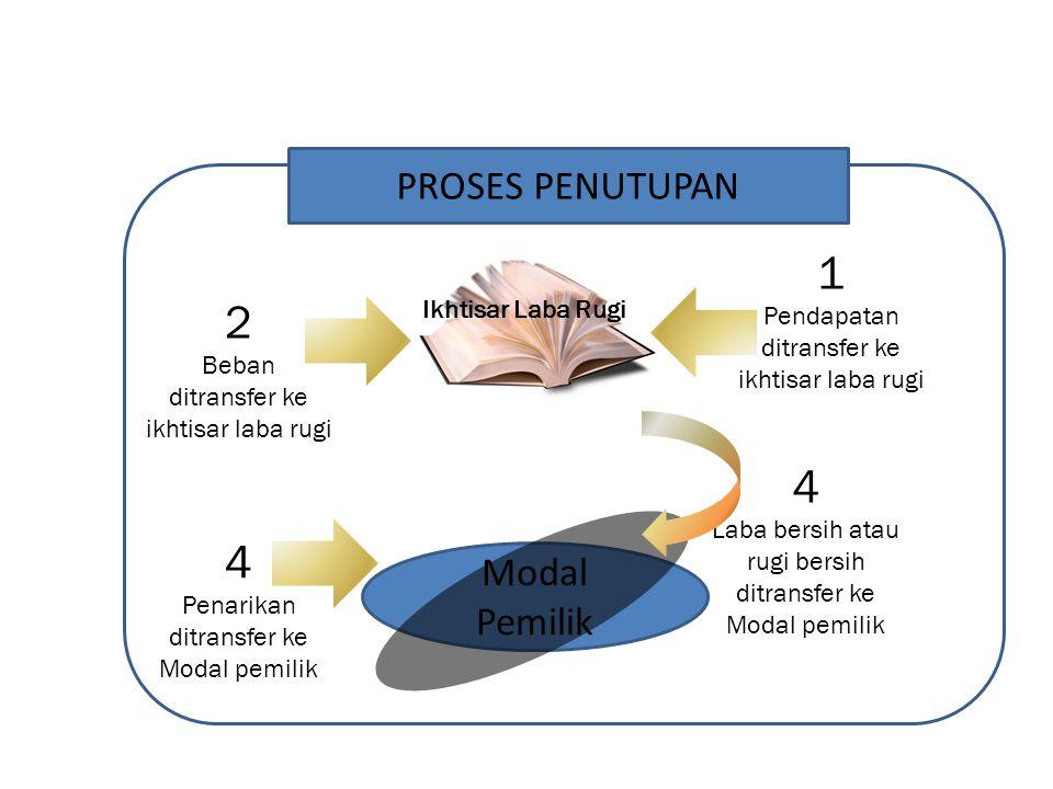 1 2 4 PROSES PENUTUPAN Modal Pemilik Pendapatan