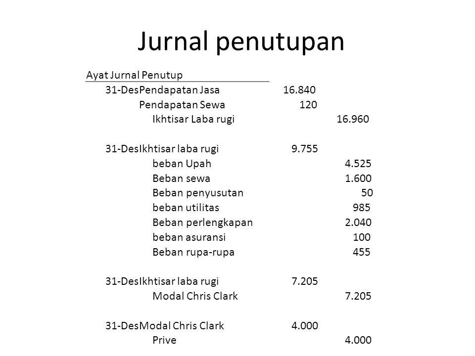 Jurnal penutupan Ayat Jurnal Penutup 31-Des Pendapatan Jasa 16.840