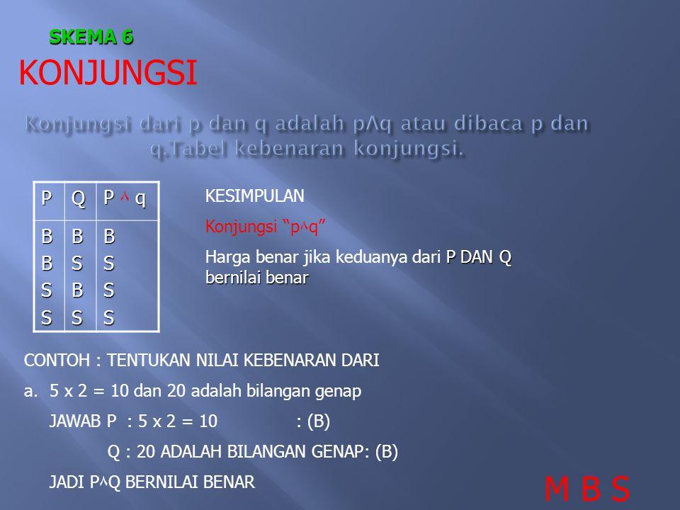 SKEMA 6 KONJUNGSI. Konjungsi dari p dan q adalah pΛq atau dibaca p dan q.Tabel kebenaran konjungsi.