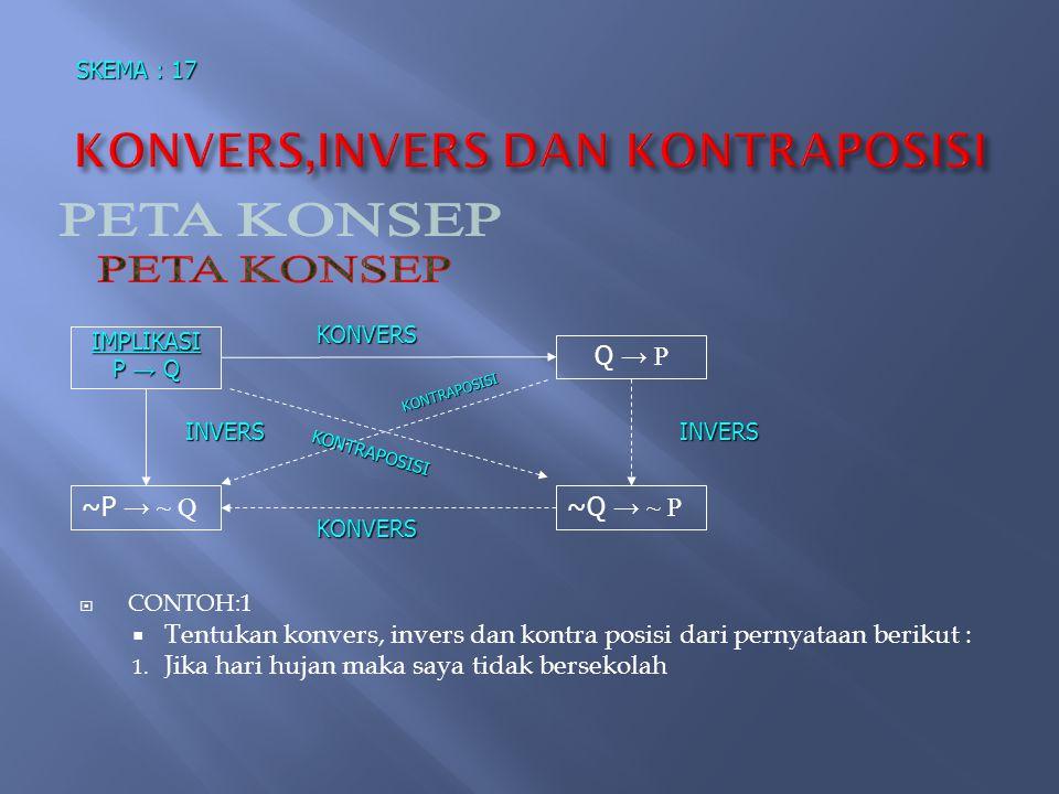 KONVERS,INVERS DAN KONTRAPOSISI