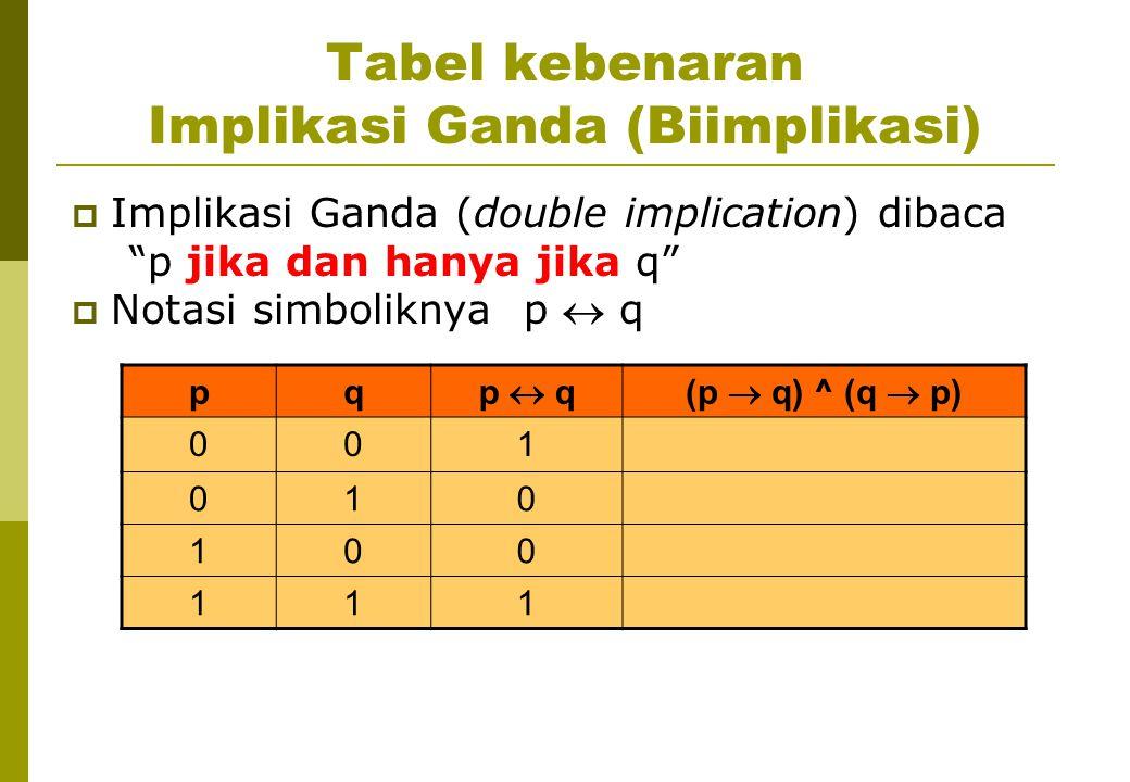 Tabel kebenaran Implikasi Ganda (Biimplikasi)