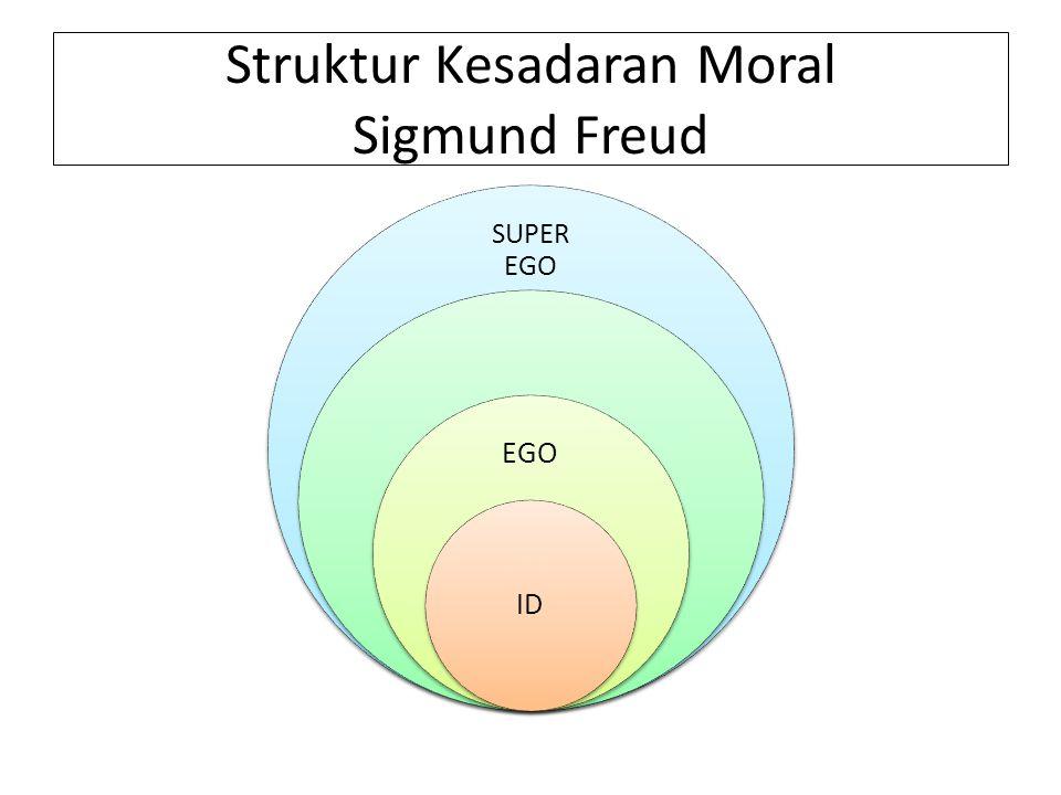 Struktur Kesadaran Moral Sigmund Freud