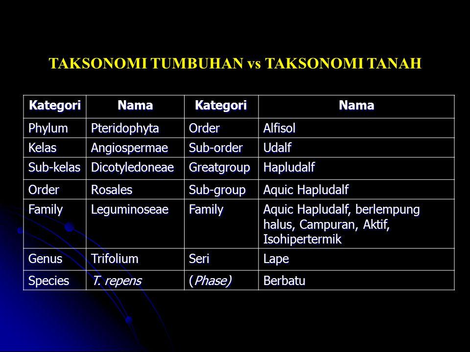 TAKSONOMI TUMBUHAN vs TAKSONOMI TANAH