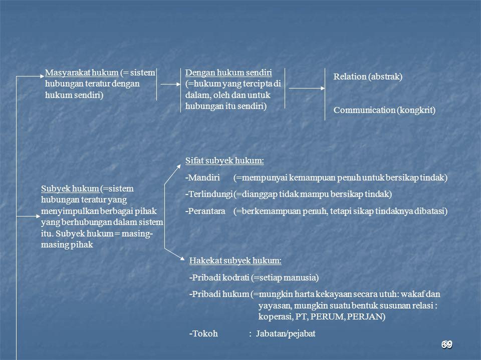 Masyarakat hukum (= sistem hubungan teratur dengan hukum sendiri)