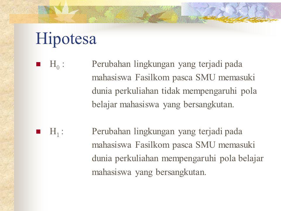 Hipotesa H0 : Perubahan lingkungan yang terjadi pada